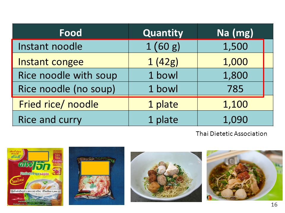 Food Quantity Na (mg) Instant noodle 1 (60 g) 1,500 Instant congee