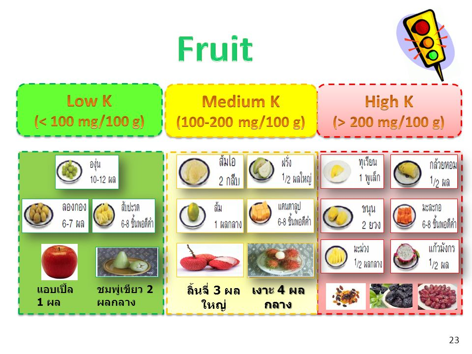 Fruit Low K Medium K High K (< 100 mg/100 g) (100-200 mg/100 g)
