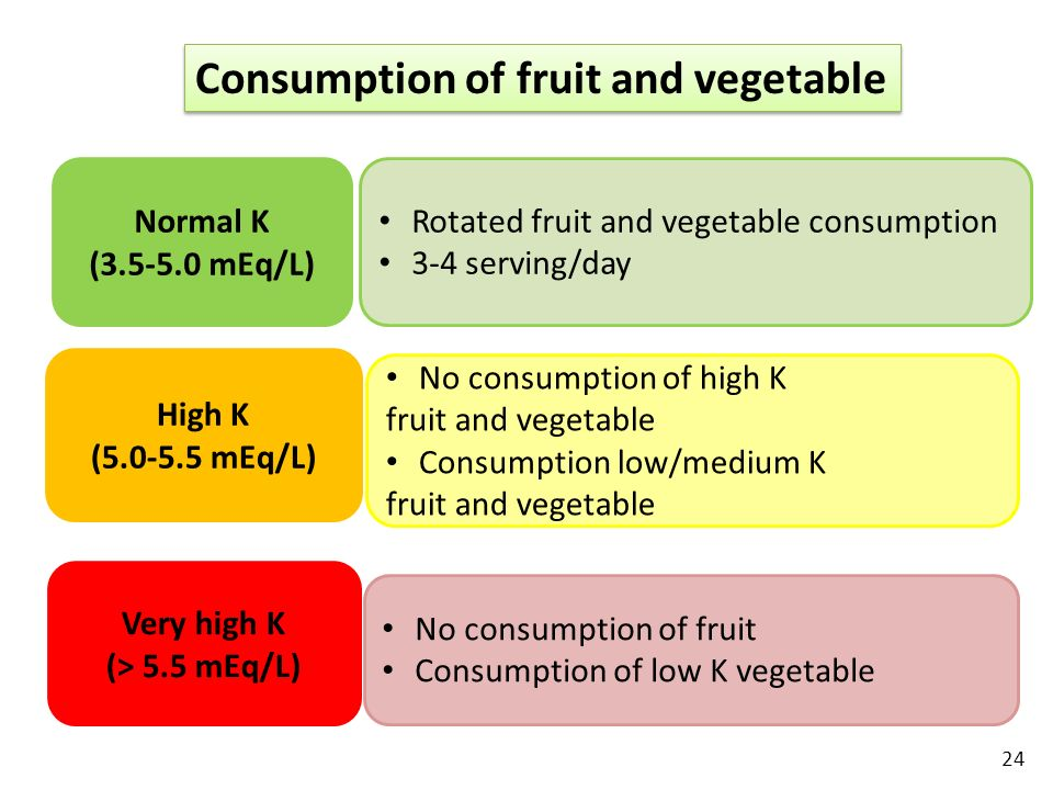 Consumption of fruit and vegetable