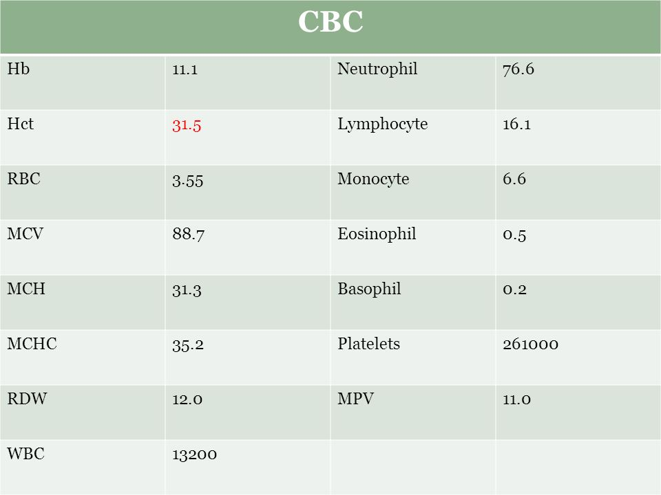 CBC Hb 11.1 Neutrophil 76.6 Hct 31.5 Lymphocyte 16.1 RBC 3.55 Monocyte