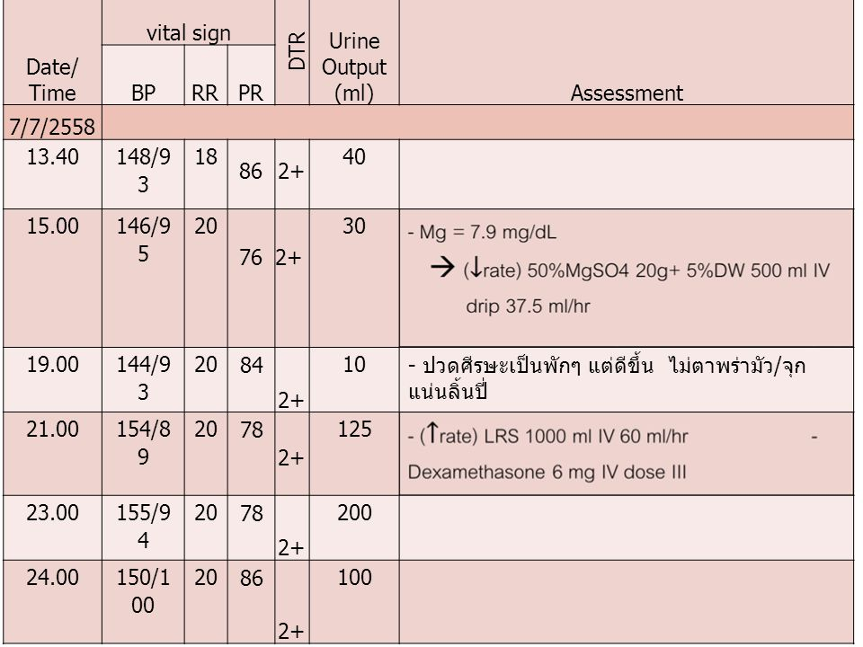 Date/ Time vital sign. DTR. Urine Output (ml) Assessment. BP. RR. PR. 7/7/2558. 13.40. 148/93.