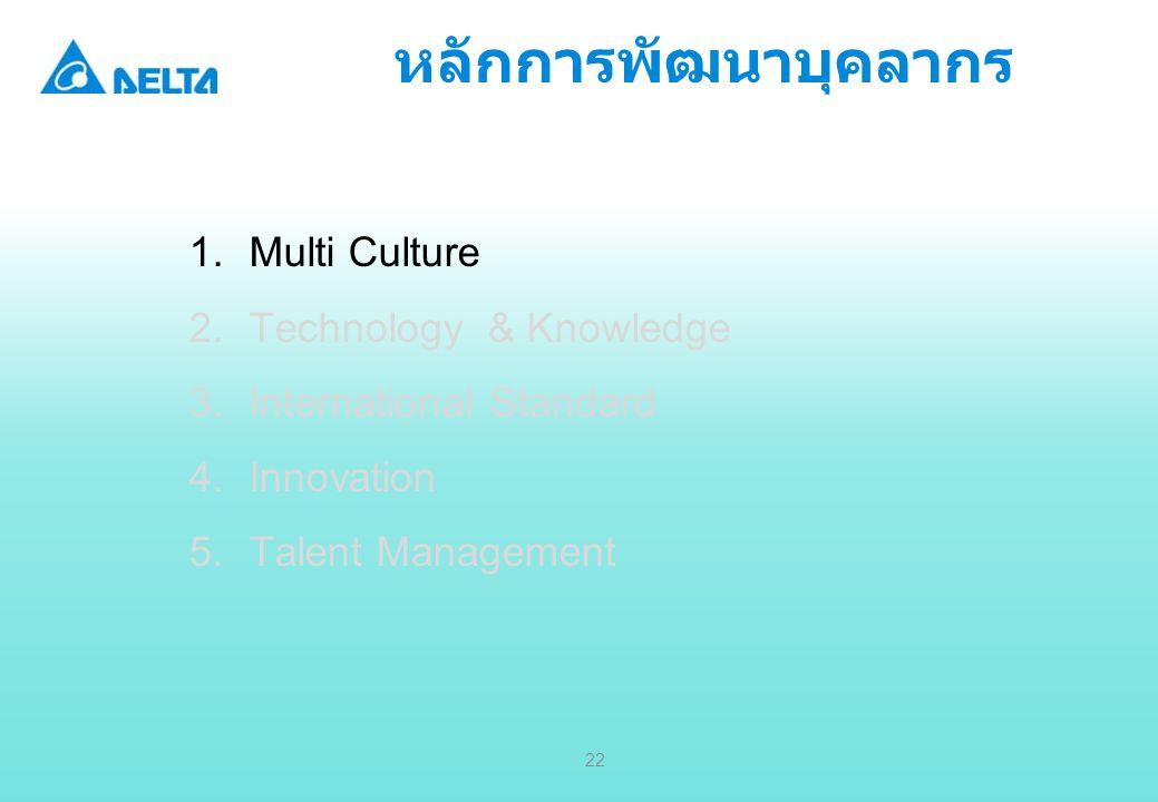 หลักการพัฒนาบุคลากร Multi Culture Technology & Knowledge