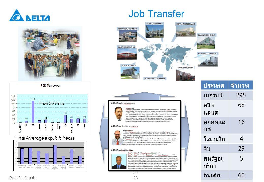 Job Transfer ประเทศ จำนวน เยอรมนี 295 สวิสแลนด์ 68 สกอตแลนด์ 16
