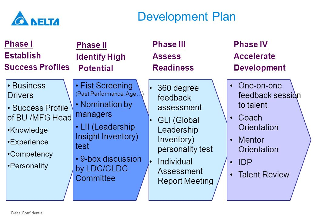Development Plan Phase I Establish Success Profiles Phase II