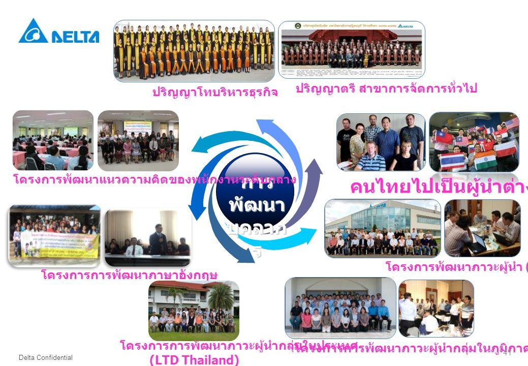 คนไทยไปเป็นผู้นำต่างประเทศ