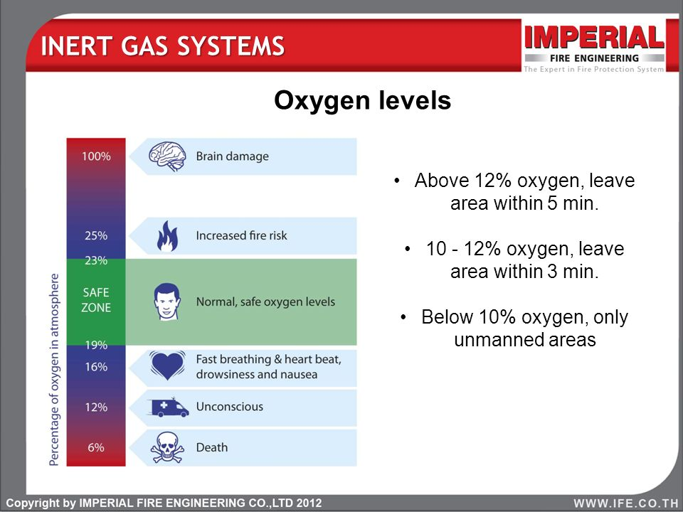 INERT GAS SYSTEMS Oxygen levels