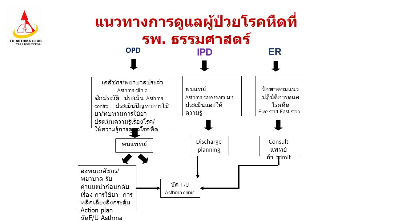 แนวทางการดูแลผู้ป่วยโรคหืดที่รพ. ธรรมศาสตร์