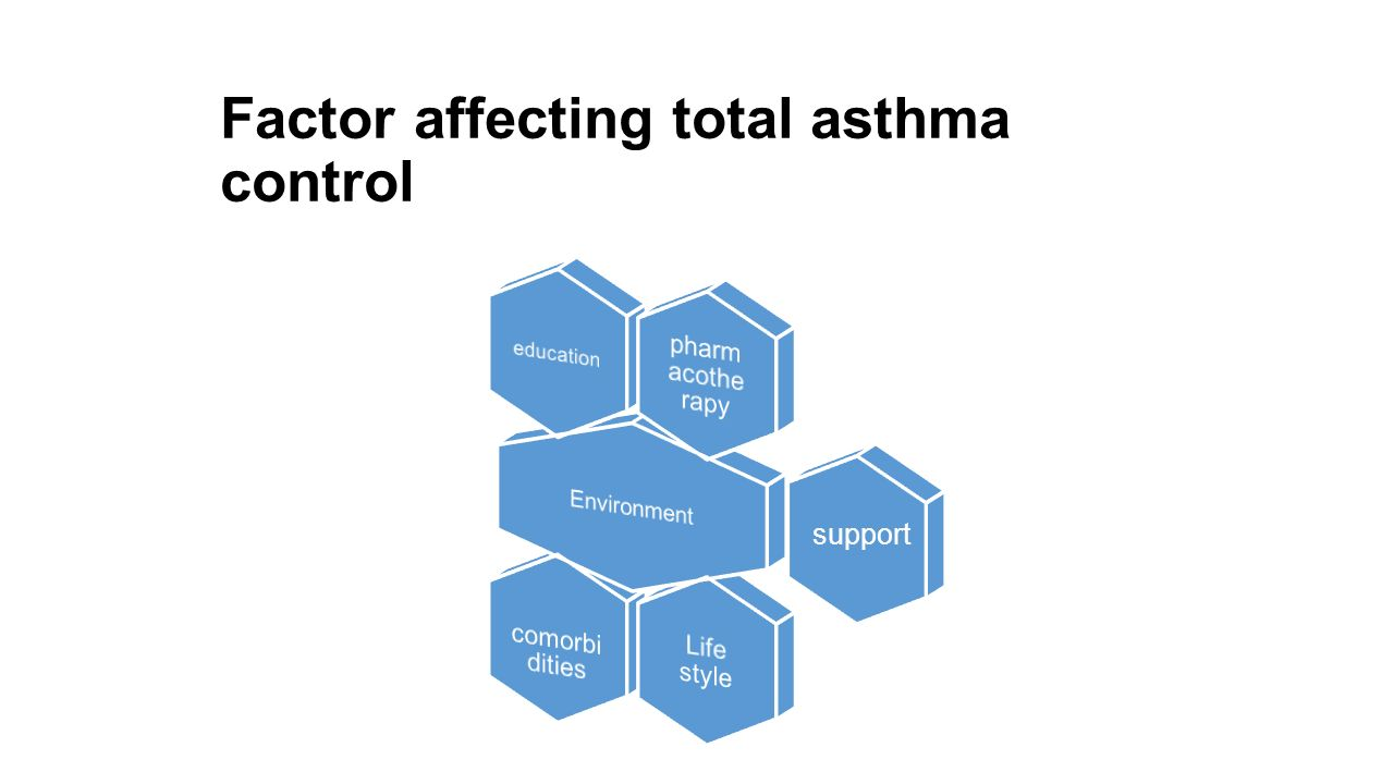 Factor affecting total asthma control