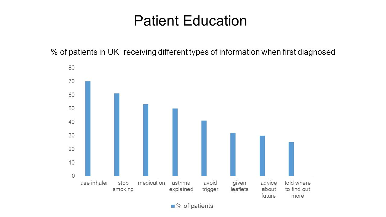 Patient Education % of patients in UK receiving different types of information when first diagnosed.