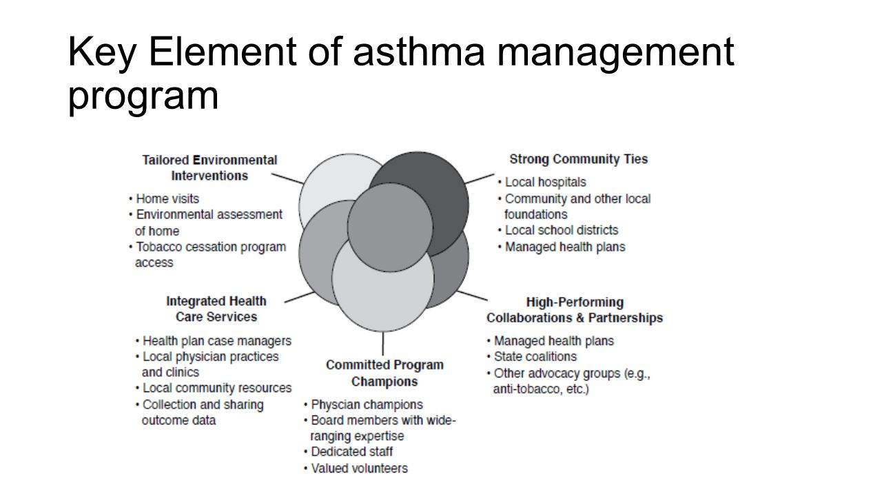 Key Element of asthma management program