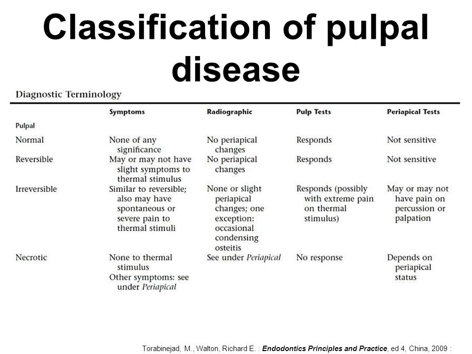 Classification of pulpal disease
