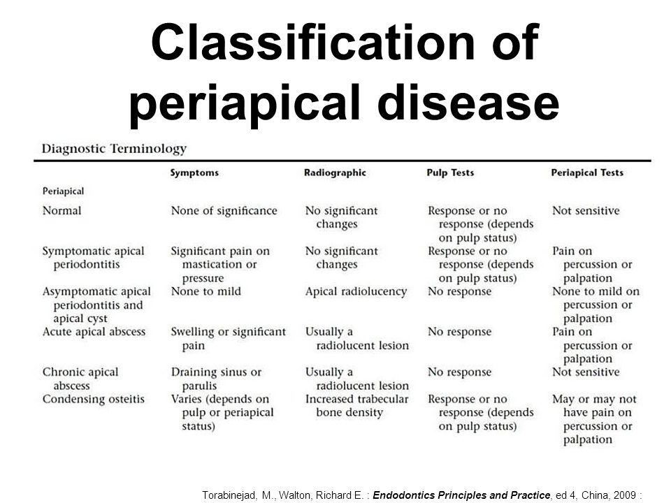 Classification of periapical disease