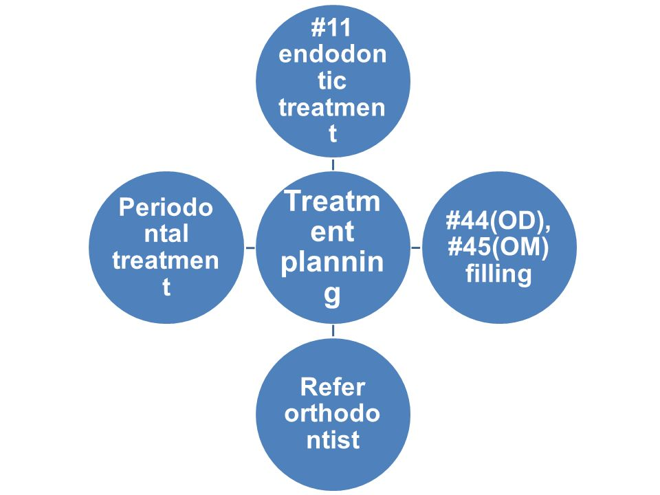 #11 endodontic treatment Periodontal treatment