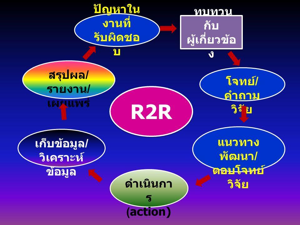R2R ปัญหาในงานที่รับผิดชอบ ทบทวนกับผู้เกี่ยวข้อง สรุปผล/รายงาน/เผยแพร่