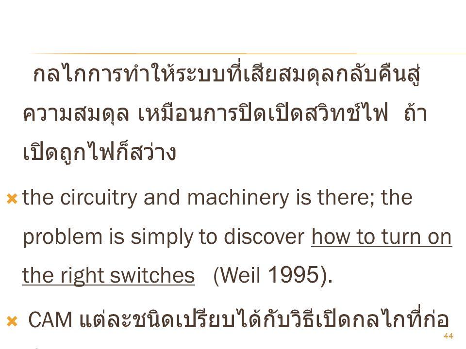 กลไกการทำให้ระบบที่เสียสมดุลกลับคืนสู่ความสมดุล เหมือนการปิดเปิดสวิทช์ไฟ ถ้าเปิดถูกไฟก็สว่าง