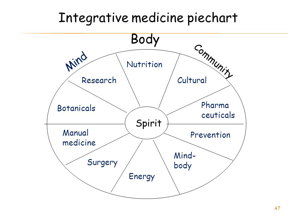 Integrative medicine piechart