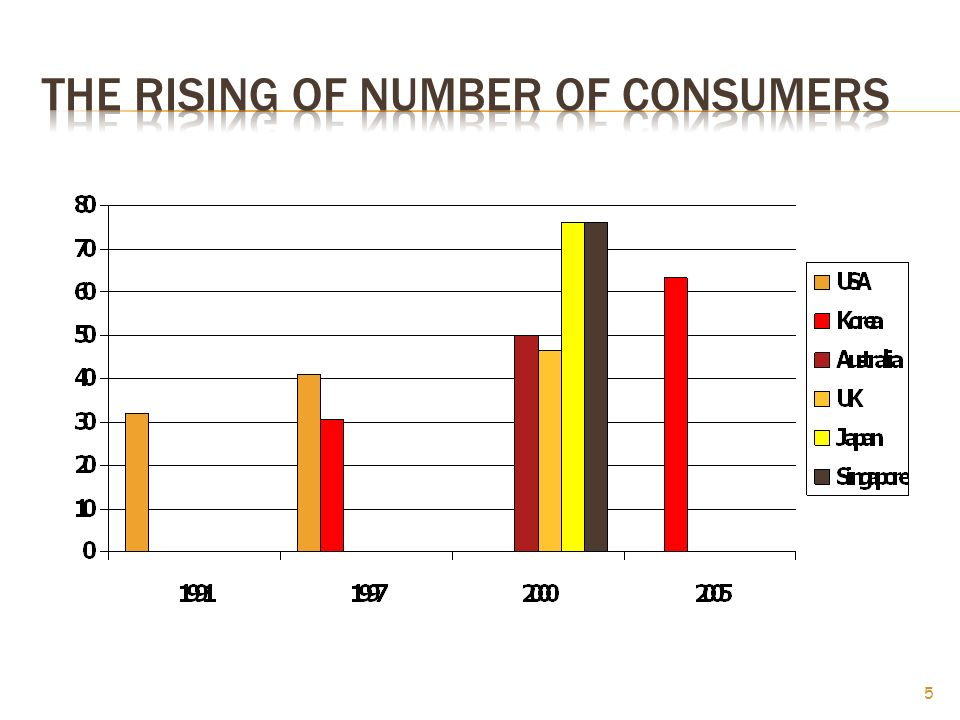 The rising of number of consumers