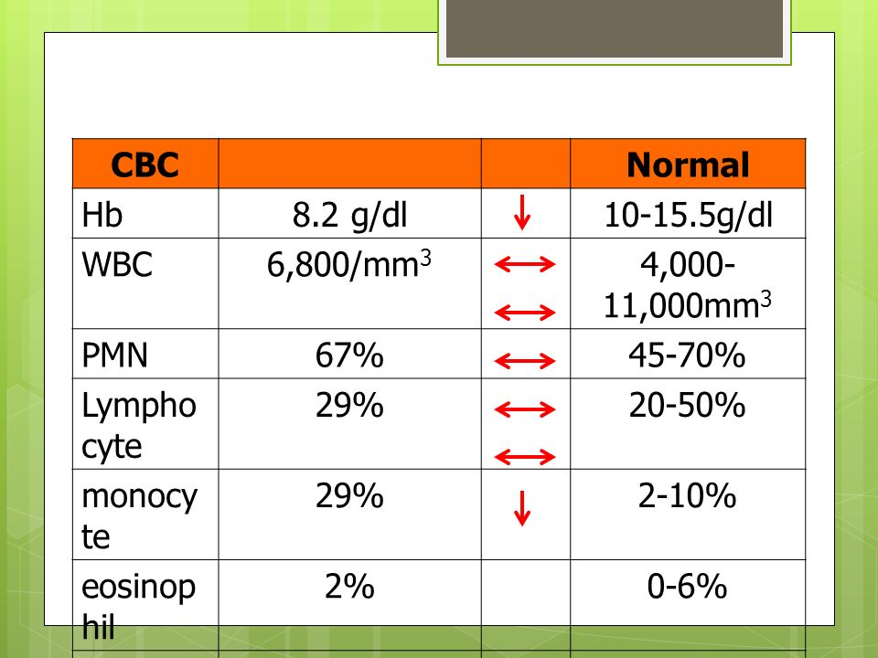 CBC Normal. Hb. 8.2 g/dl. 10-15.5g/dl. WBC. 6,800/mm3. 4,000-11,000mm3. PMN. 67% 45-70% Lymphocyte.