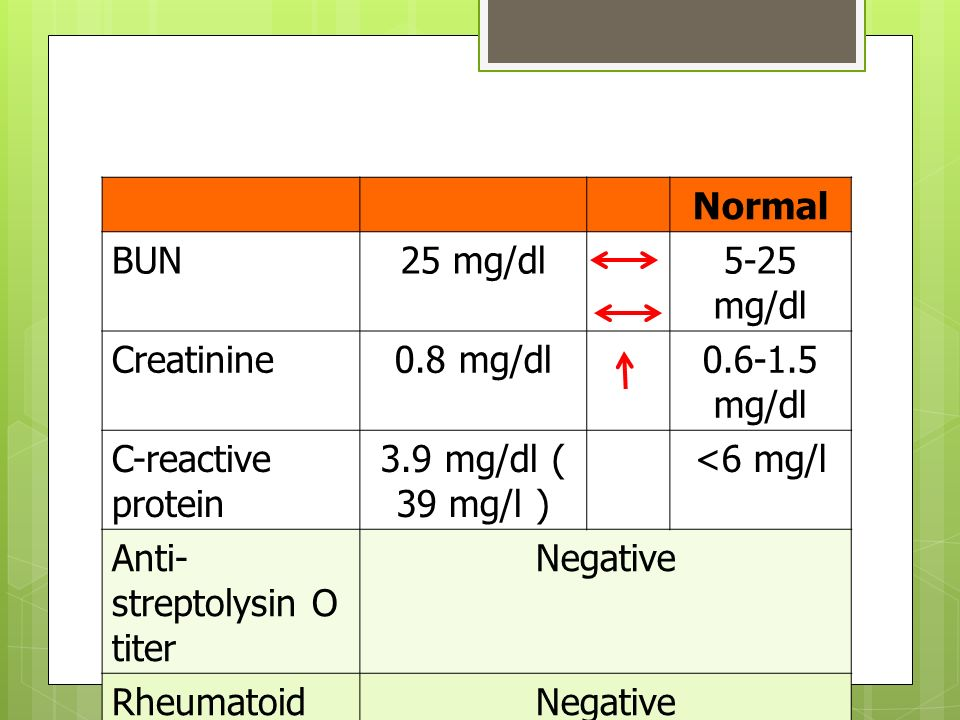 Normal BUN. 25 mg/dl. 5-25 mg/dl. Creatinine. 0.8 mg/dl. 0.6-1.5 mg/dl. C-reactive protein. 3.9 mg/dl ( 39 mg/l )