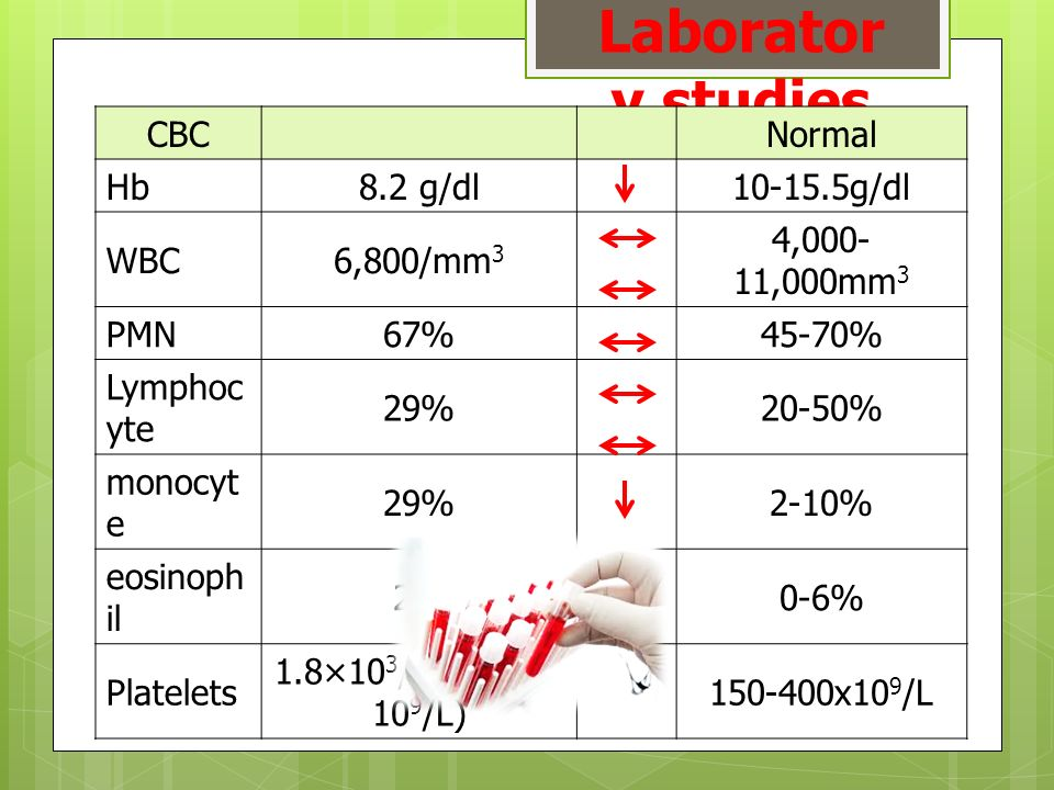Laboratory studies CBC Normal Hb 8.2 g/dl 10-15.5g/dl WBC 6,800/mm3