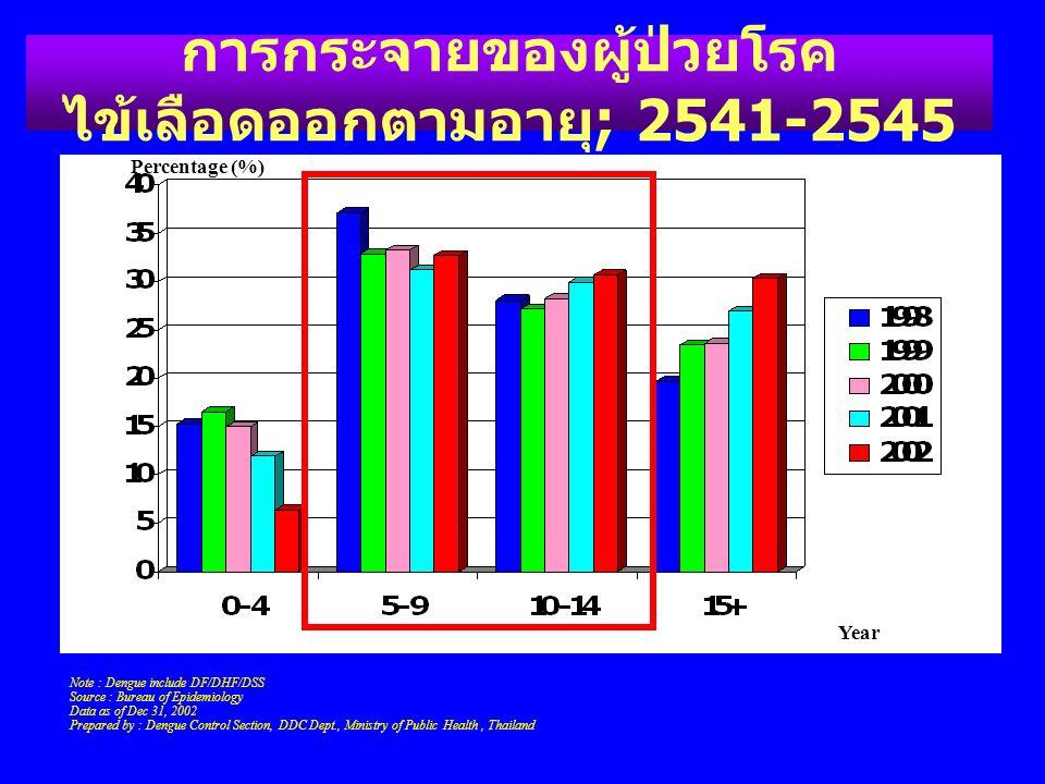 การกระจายของผู้ป่วยโรคไข้เลือดออกตามอายุ; 2541-2545