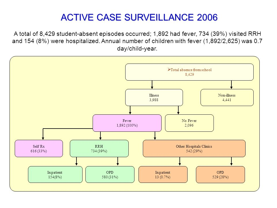 ACTIVE CASE SURVEILLANCE 2006
