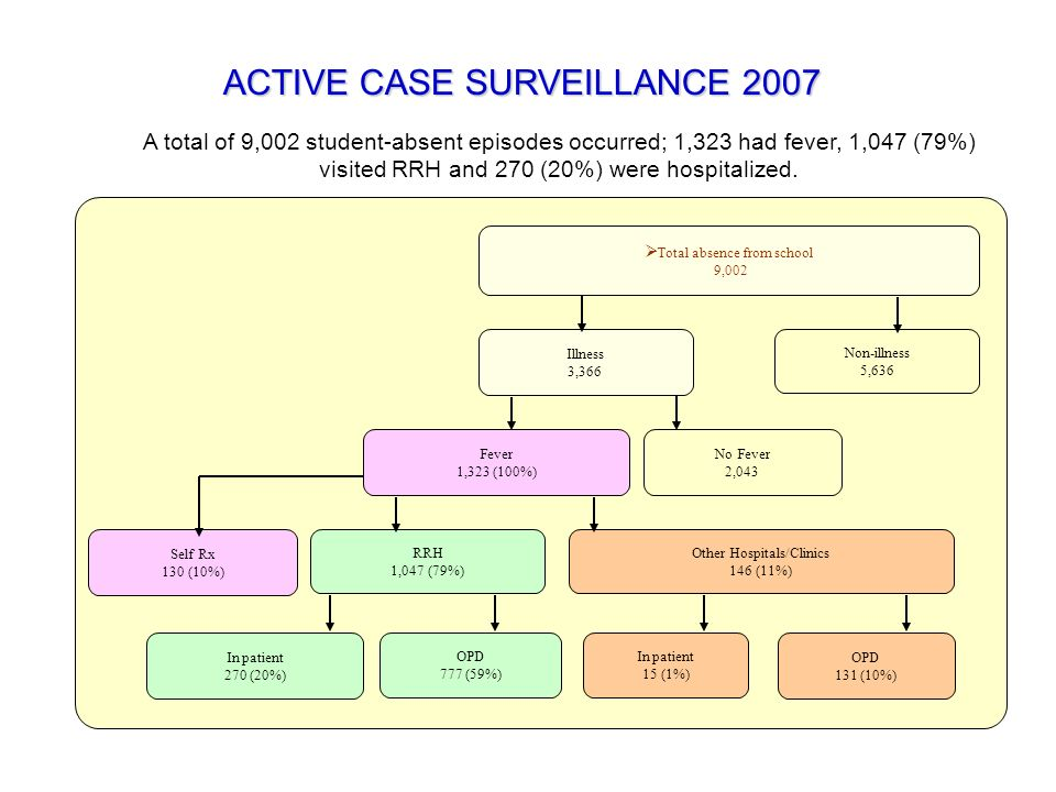 ACTIVE CASE SURVEILLANCE 2007