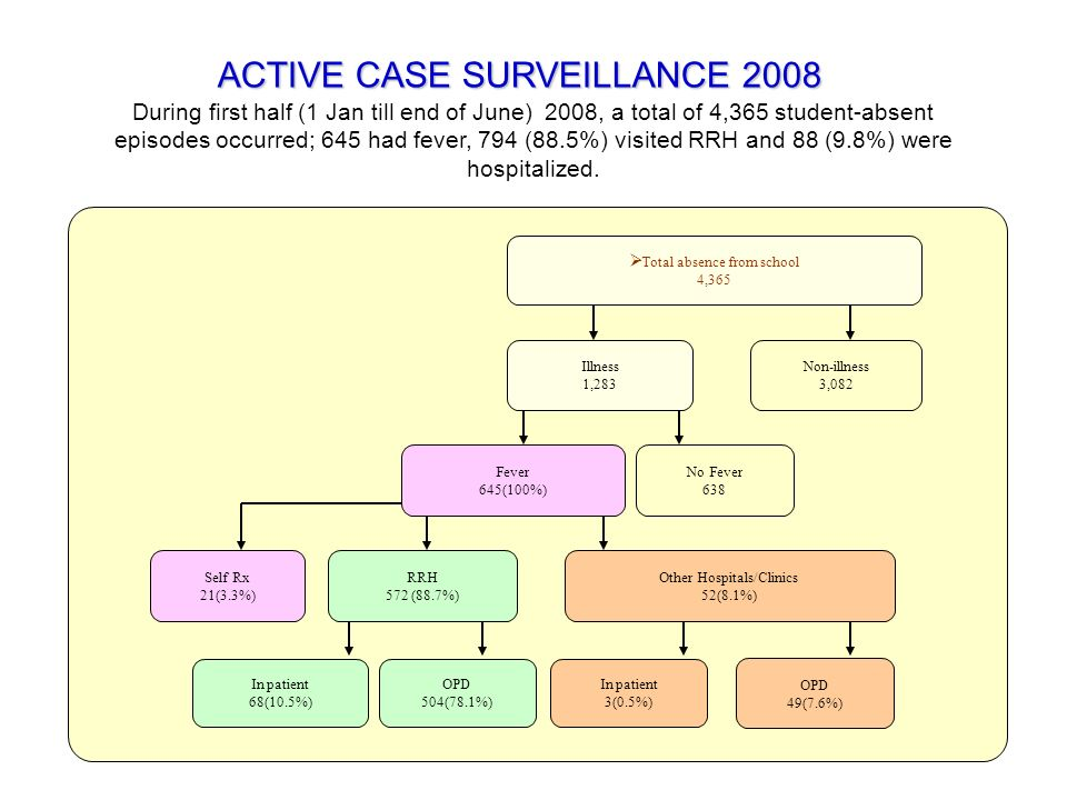ACTIVE CASE SURVEILLANCE 2008