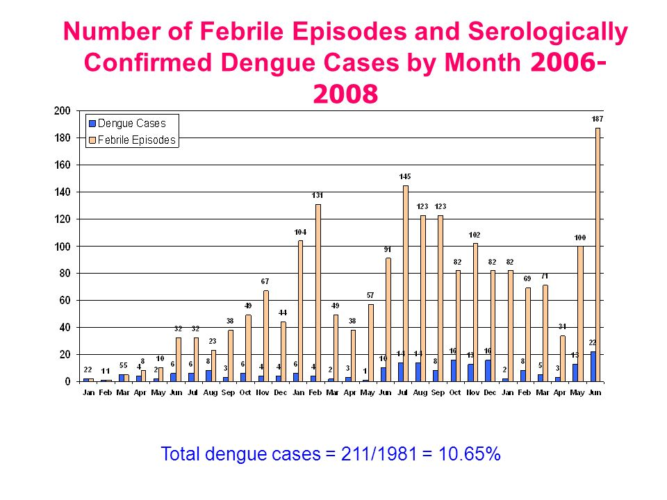 Number of Febrile Episodes and Serologically Confirmed Dengue Cases by Month 2006-2008