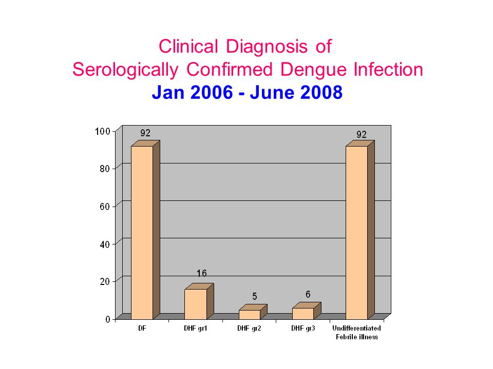 Serologically Confirmed Dengue Infection