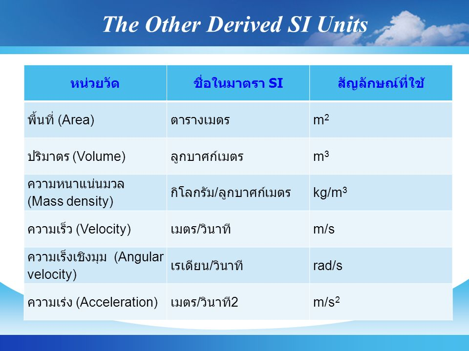 The Other Derived SI Units
