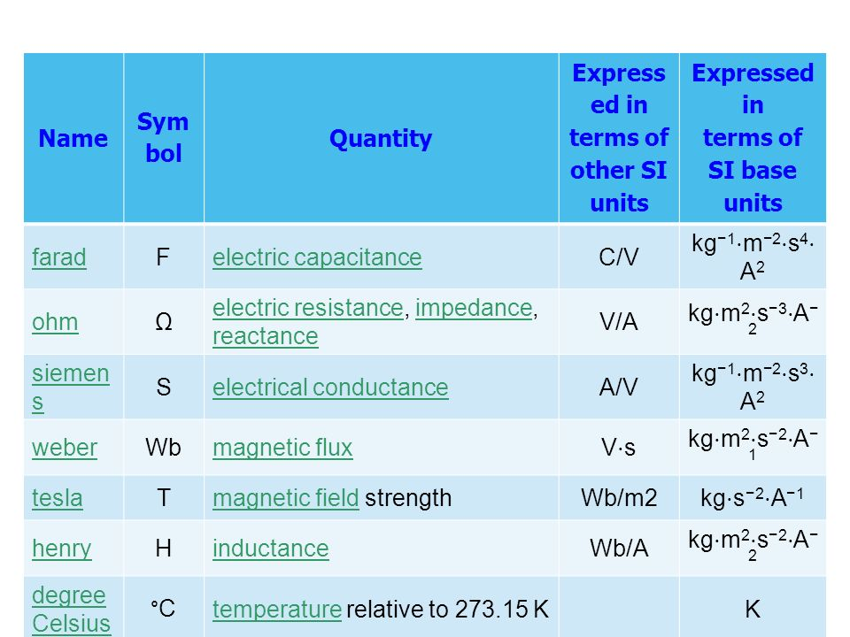 Expresse d in terms of other SI units
