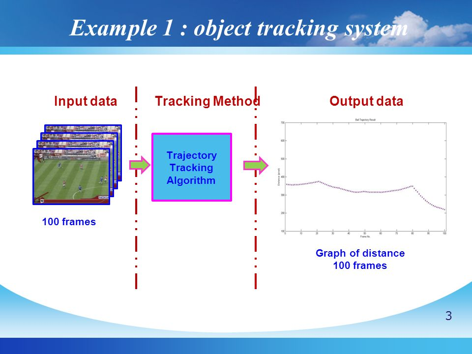 Example 1 : object tracking system