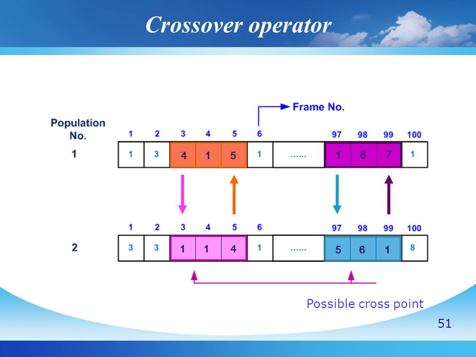 Crossover operator 4 1 5 1 6 7 1 4 5 6 1 Possible cross point 51