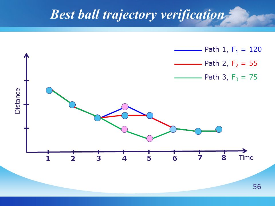 Best ball trajectory verification