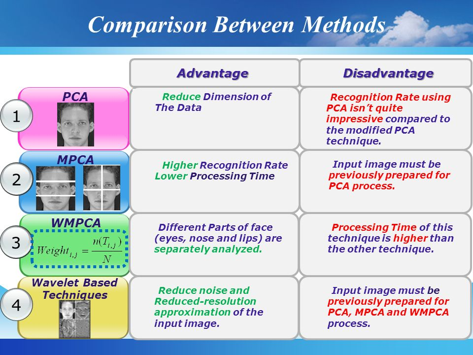 Comparison Between Methods