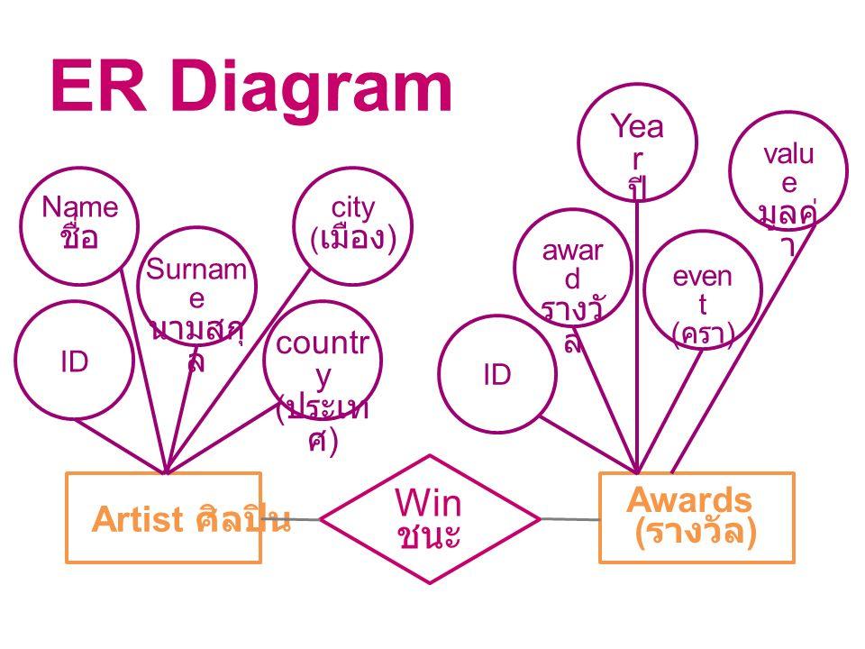 ER Diagram Win ชนะ Awards (รางวัล) Artist ศิลปิน Year ปี