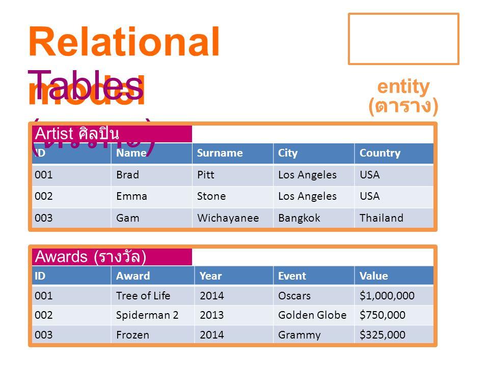 Relational model Tables (ตรรกะ) entity (ตาราง) Artist ศิลปิน
