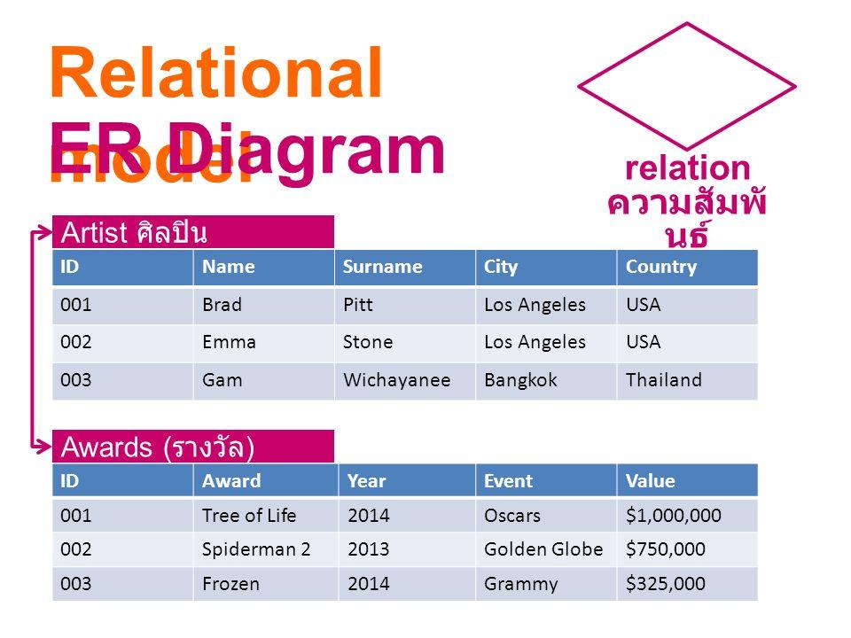 relation ความสัมพันธ์