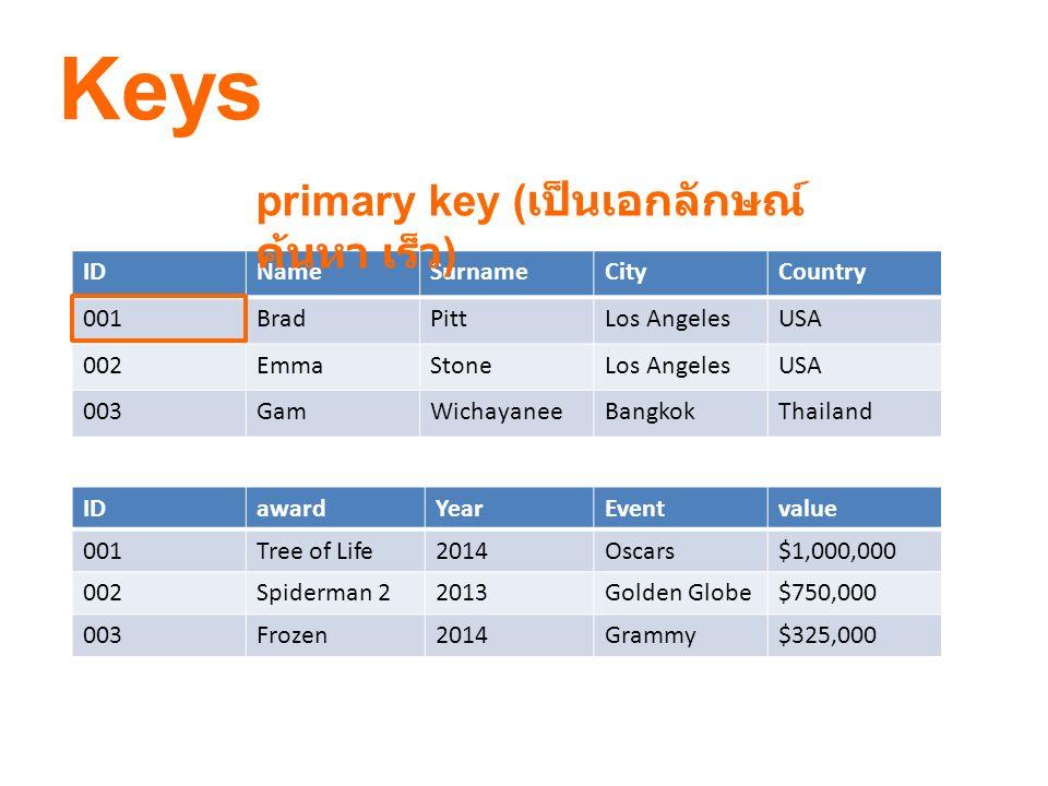 Keys primary key (เป็นเอกลักษณ์ ค้นหา เร็ว) ID Name Surname City