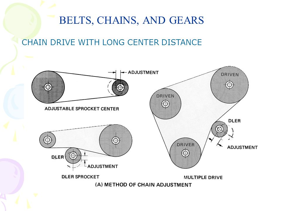 BELTS, CHAINS, AND GEARS CHAIN DRIVE WITH LONG CENTER DISTANCE