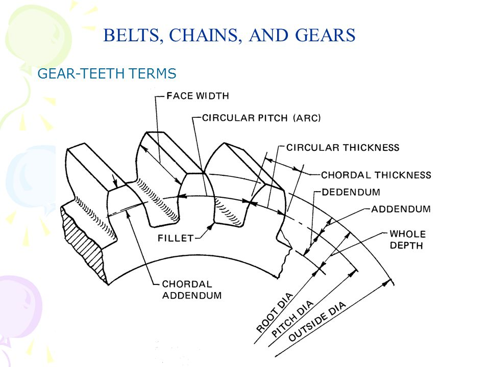 BELTS, CHAINS, AND GEARS GEAR-TEETH TERMS