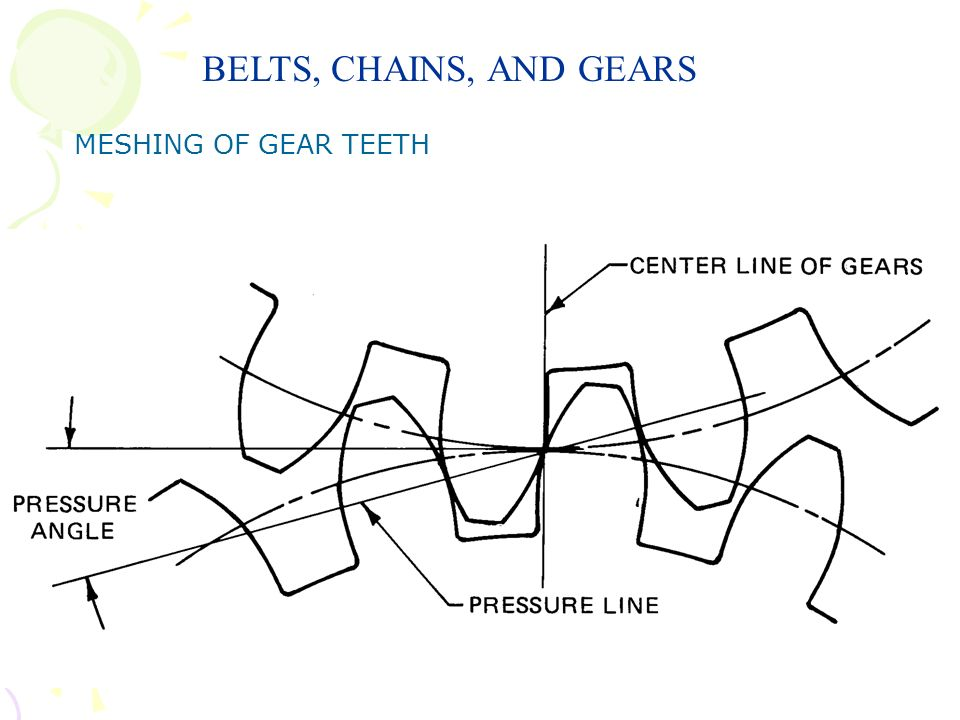 BELTS, CHAINS, AND GEARS MESHING OF GEAR TEETH