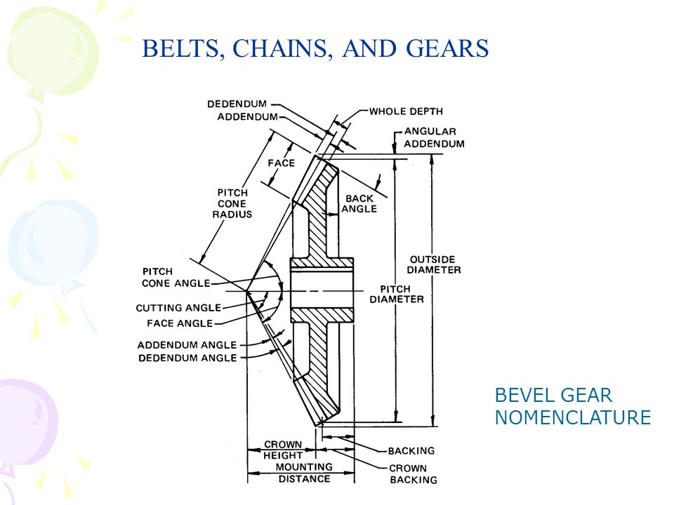 BELTS, CHAINS, AND GEARS BEVEL GEAR NOMENCLATURE