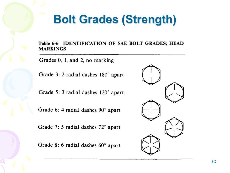 Bolt Grades (Strength)