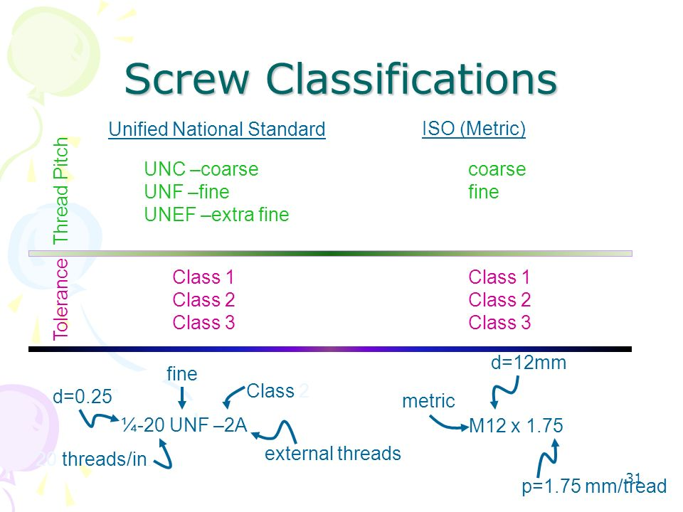 Screw Classifications