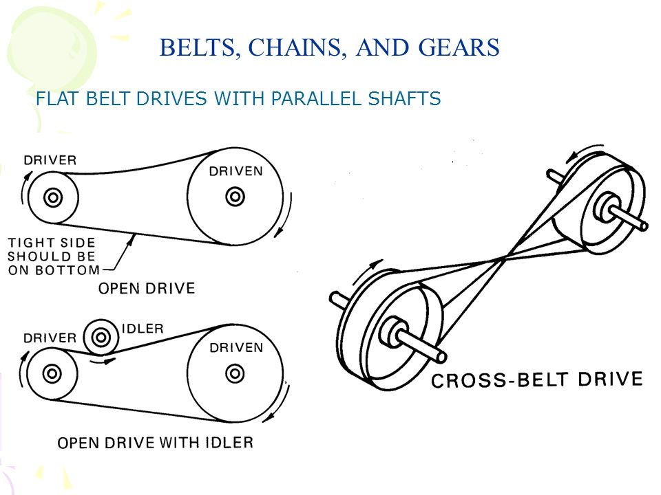 BELTS, CHAINS, AND GEARS FLAT BELT DRIVES WITH PARALLEL SHAFTS