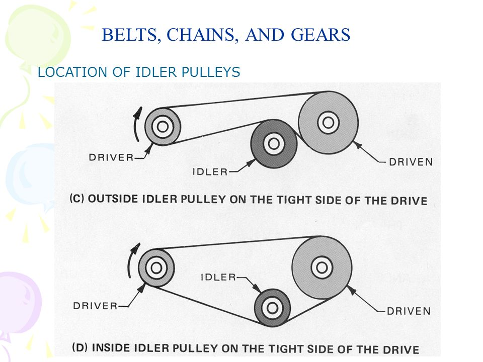 BELTS, CHAINS, AND GEARS LOCATION OF IDLER PULLEYS