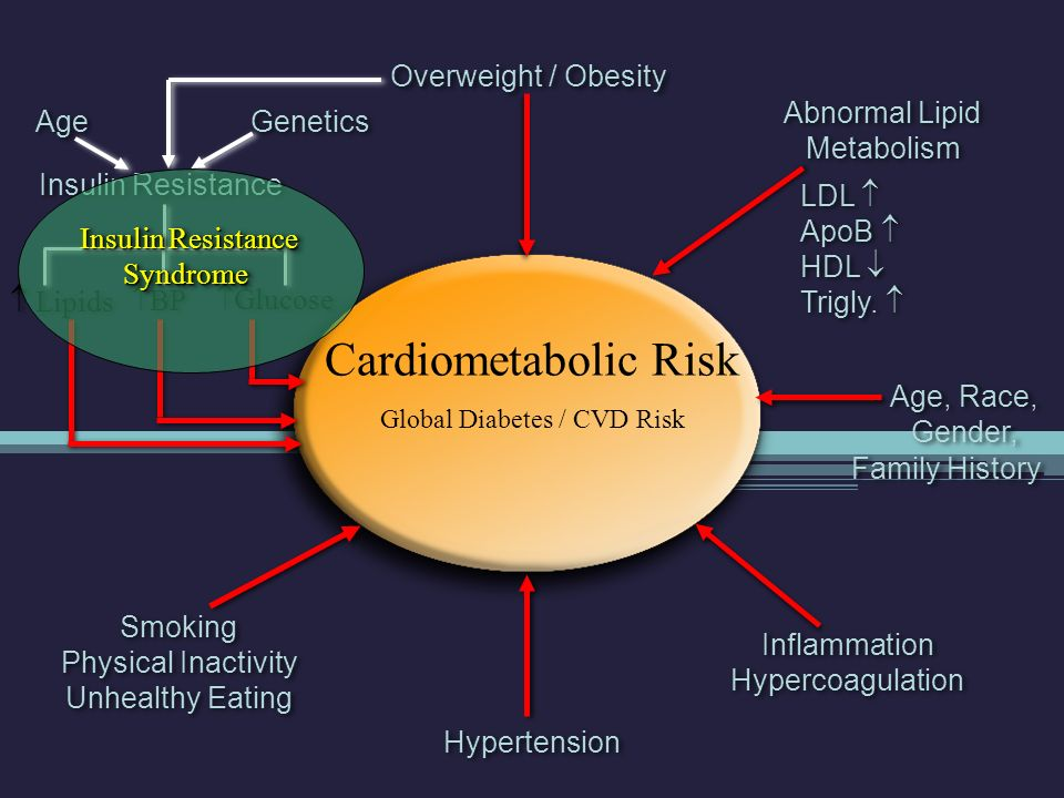 Cardiometabolic Risk - Graphic