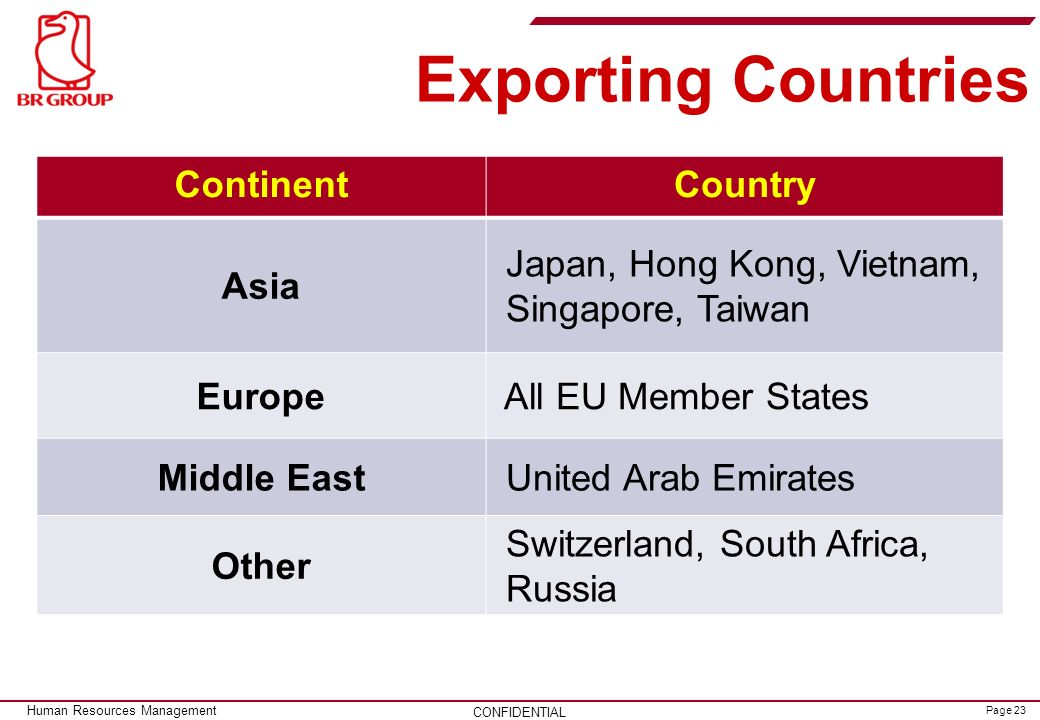 Exporting Countries Continent Country Asia Japan, Hong Kong, Vietnam,